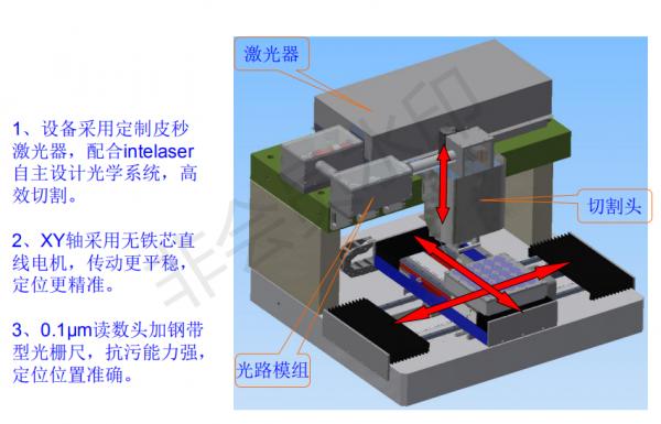 激光双轴直线电机运动平台
